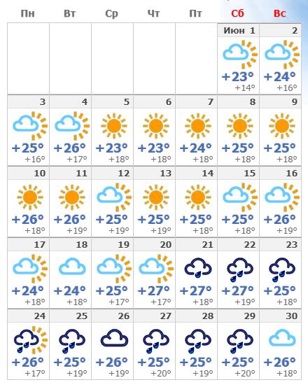 Погодные условия в Римини в июне 2019 года.
