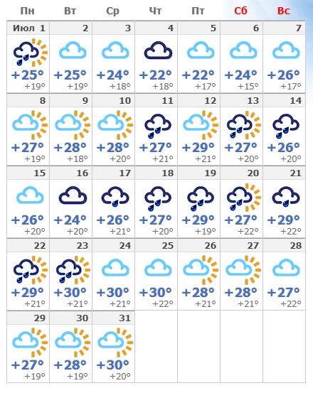 Погодные условия в Римини в июле 2020 года.