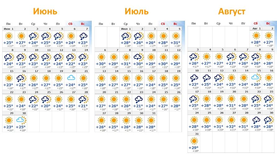 Прогноз погоды на 2019 год.