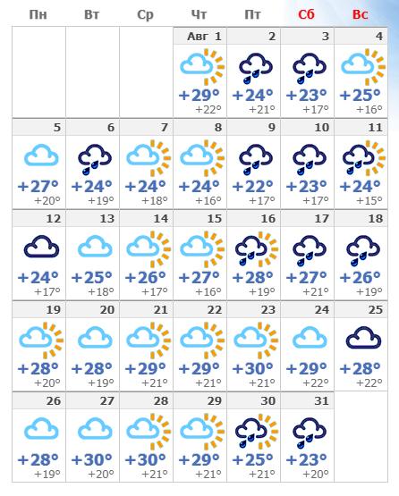 Погодные условия в Римини в августе 2019.