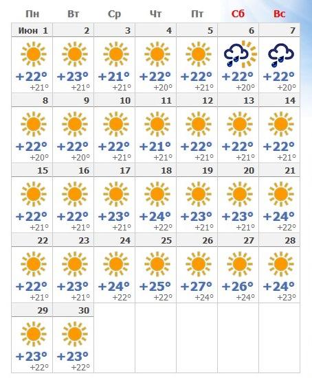 Прогноз погоды в июльской Сицилии на 2019 год.
