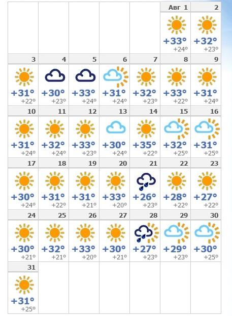 Погода в Катании на август 2019 года.