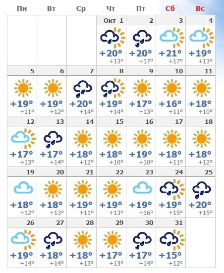 Прогноз погоды в октябрьском Римини в 2019 году.