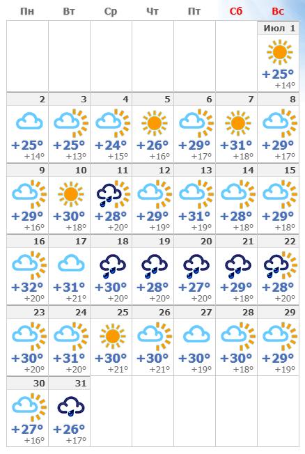 Температура в июльском Риме.