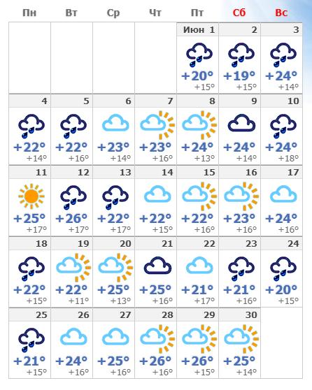 Температура воздуха в июньском Риме.