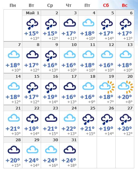 Майская погода в Римини на 2019 год.