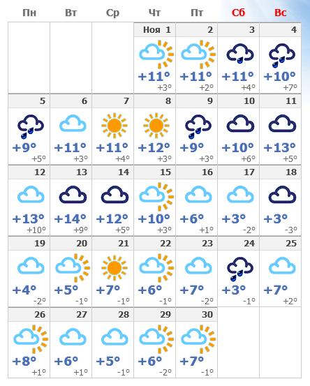 Погодные условия в ноябре 2019 года в Милане.