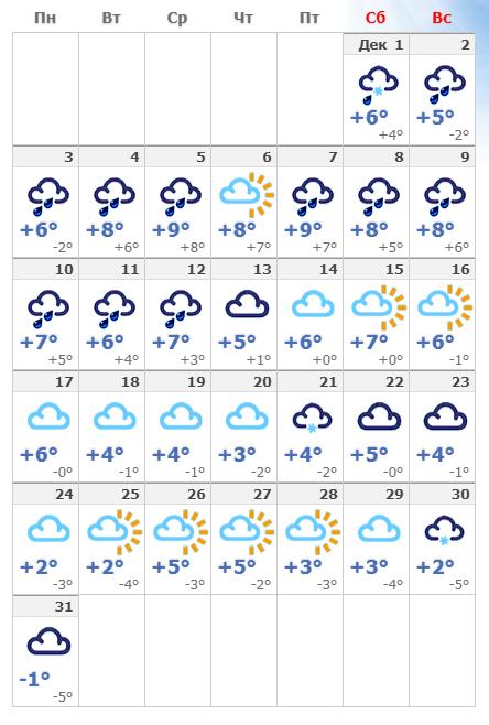 Погодные условия в декабрьском Милане.