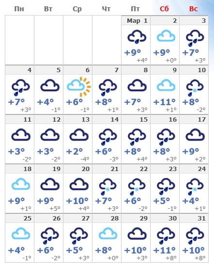 Погодные условия в Риме в марте 2020 года.