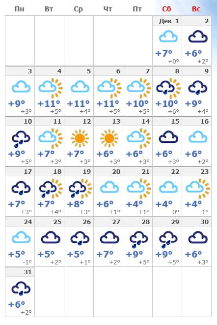 Погодные условия в декабре в Венеции.