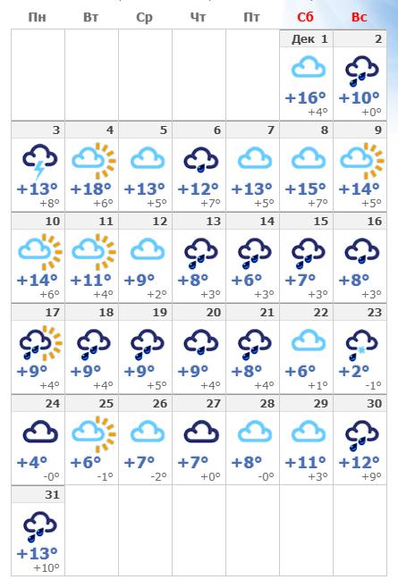 Погодные условия во Флоренции в декабре 2019 года.