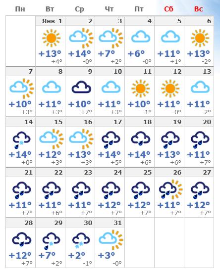 Погодные условия в январском Неаполе в 2020 году.