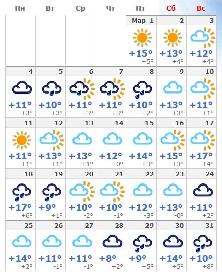 Погодные условия в Милане в марте 2019 года.