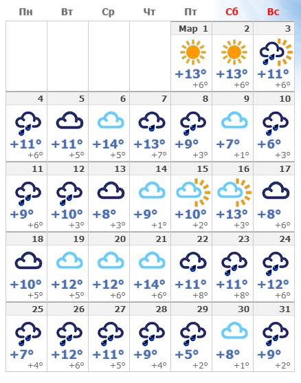Погодные условия в Венеции в марте 2020 года.