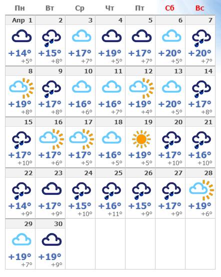 Погодные условия в апреле в Флоренции 2020.