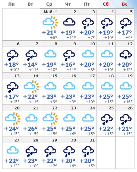 Погодные условия в мае в Флоренции 2020.