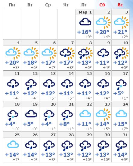 Погодные условия в Флоренции в марте 2019 года.