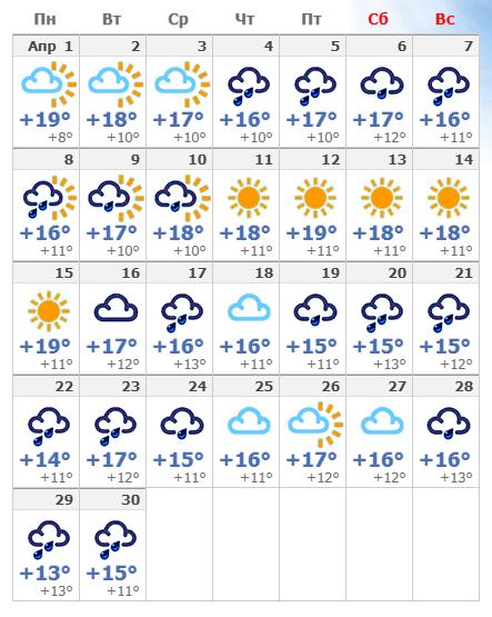 Погодные условия в апреле в Неаполе 2020.