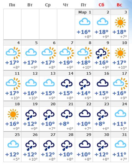 Погодные условия в Неаполе в марте 2020 года.