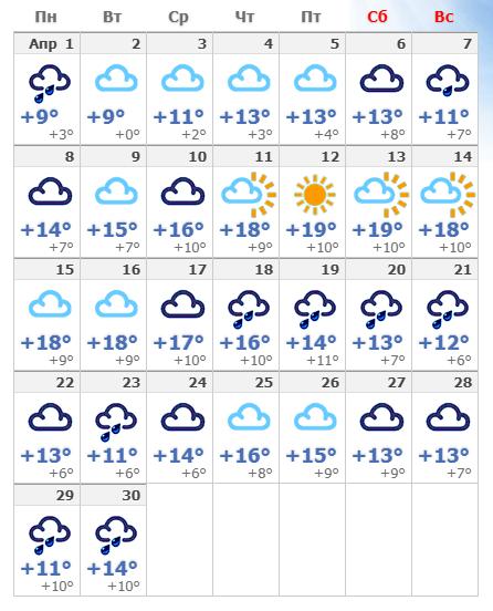 Погодные условия в Венеции в апреле 2019 года.
