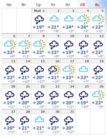 Погодные условия в мае в Милане 2020.