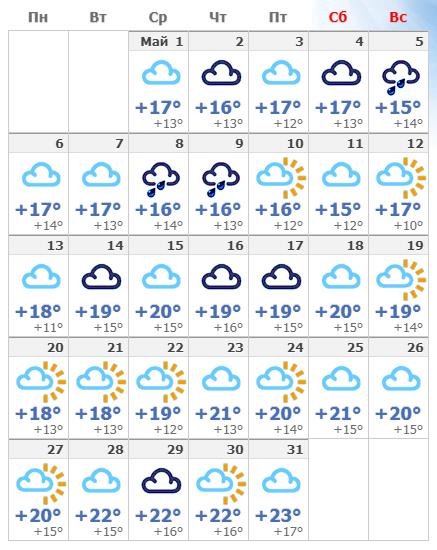 Температура воздуха в майском Неаполе 2020.