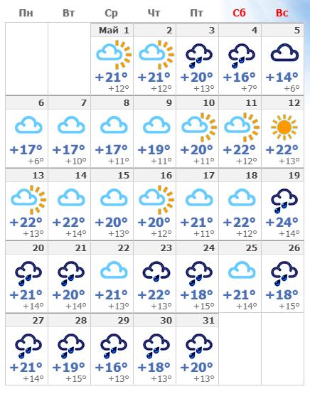 Погодные условия в мае в Венеции 2019.
