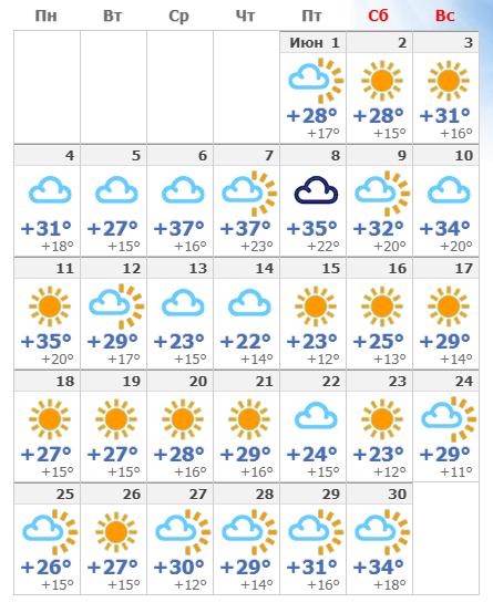 Температура воздуха в июньской Флоренции 2019.