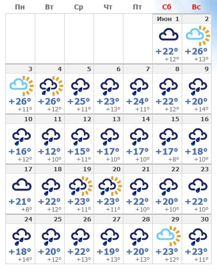Температура воздуха в июньском Милане 2019.