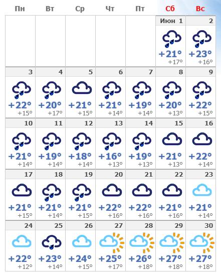 Температура воздуха в июньской Венеции 2020.