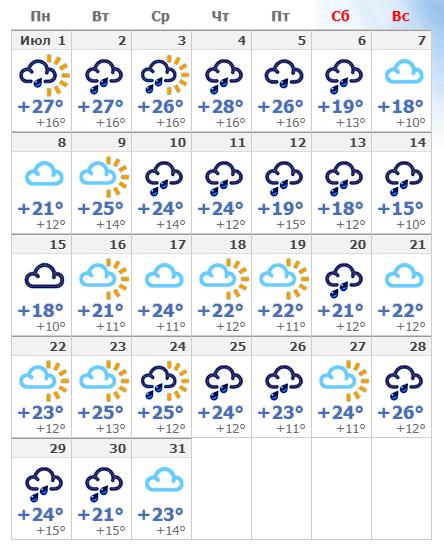 Погодные условия в Милане в июле 2019.