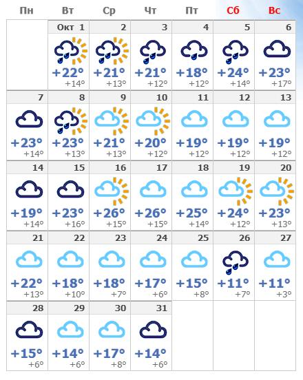 Погодные условия в Флоренции в октябре 2019.