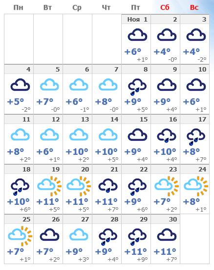 Погодные условия в Венеции в ноябре 2019.