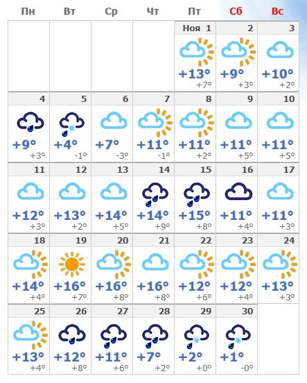 Погодные условия в Флоренции в ноябре 2019.