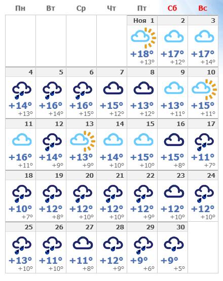 Погодные условия в Неаполе в ноябре 2019.