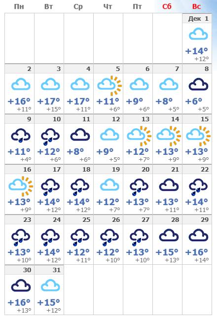 Погодные условия в Неаполе в декабре 2019.