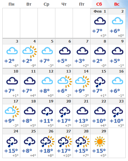 Погодные условия в Флоренции в феврале 2020.