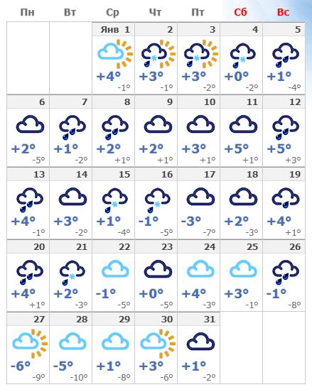 Погодные условия в январском Милане в 2020 году.