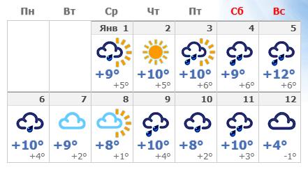 Погодные условия на новогодние каникулы в столице Италии.