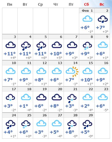Погодные условия в столице Италии в феврале 2020.