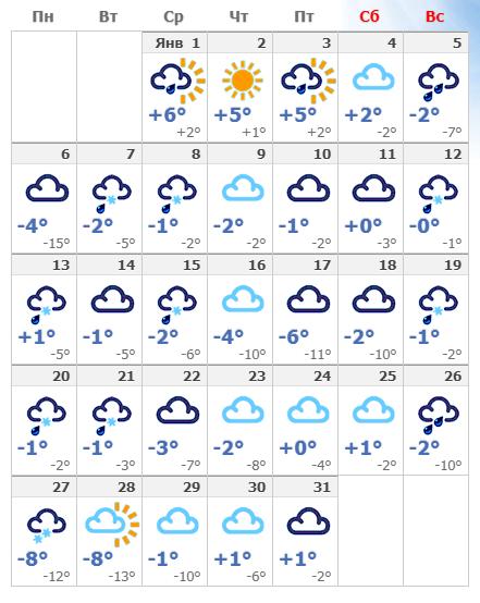 Погодные условия в январской Венеции в 2020 году.