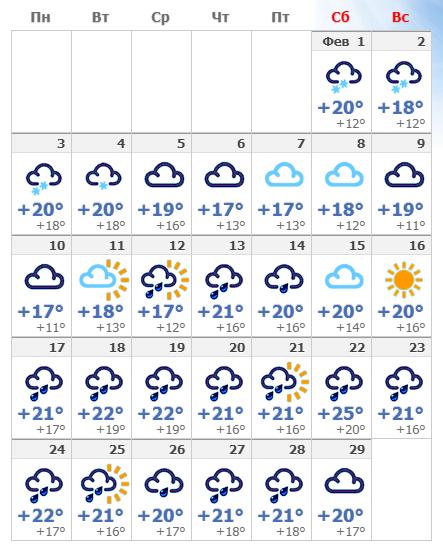 Погодные условия в Неаполе в феврале 2020.