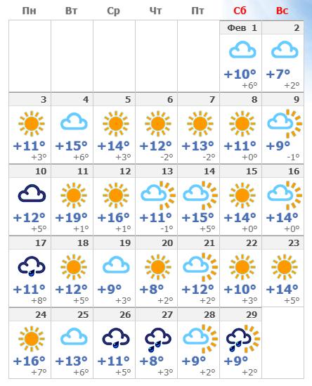 Погодные условия в Милане в марте 2020.
